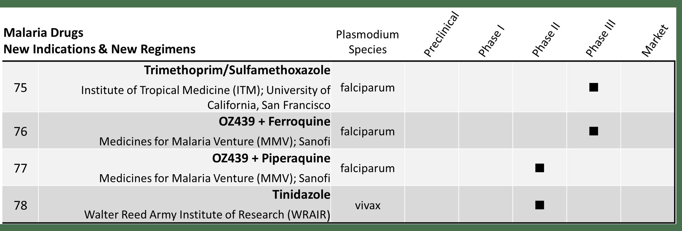 Malaria Rx 5