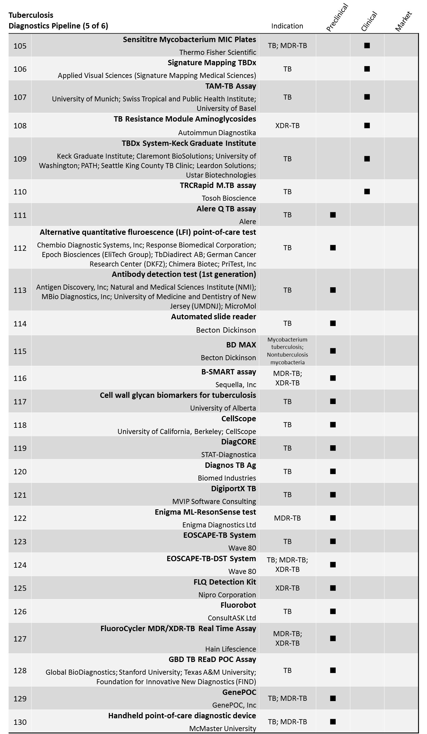 TB Dx 5