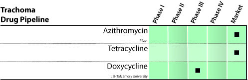 Trachoma Drugs